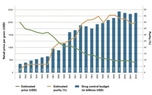 Change in estimated heroin price and purity in the context of the annual drug control budget in the United States. Source: Global Commission on Drug Policy